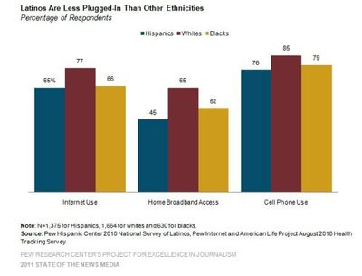 1_pew-latinos-plugged-in-aug-2011