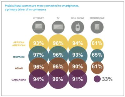 Nielsen-us-women-media-adoption
